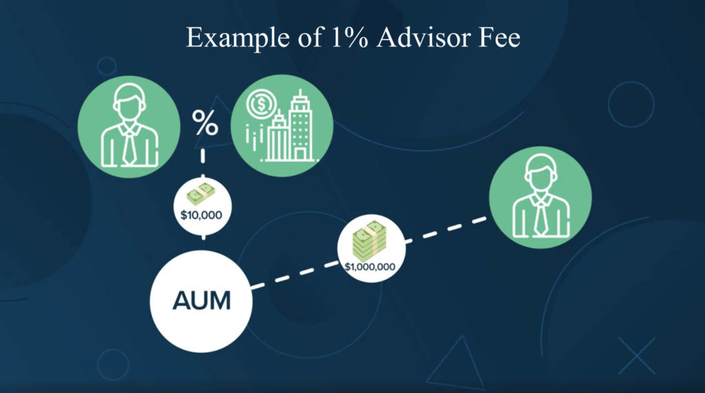 Example of AUM Fees