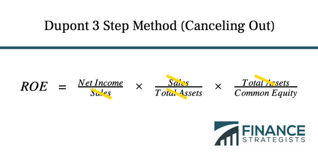 Dupont 3 Step Method (Canceling Out)